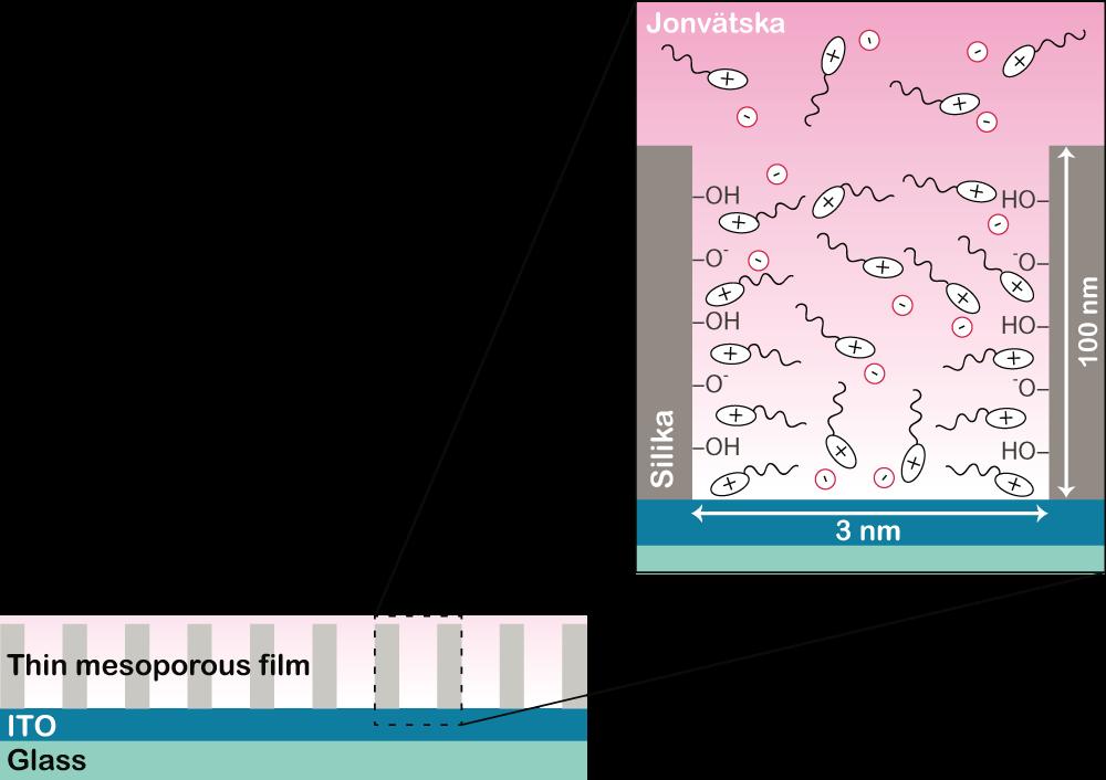 Illustrationen visar jonvätskans katjoner (+) och anjoner (-) som rör sig inom nanokanaler av silika.