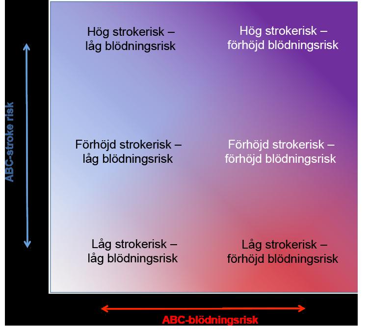 Bilden illustrerar balansen mellan stroke och blödningsrisk som grund för behandlingsrekommendationer med ABC AF-scores.